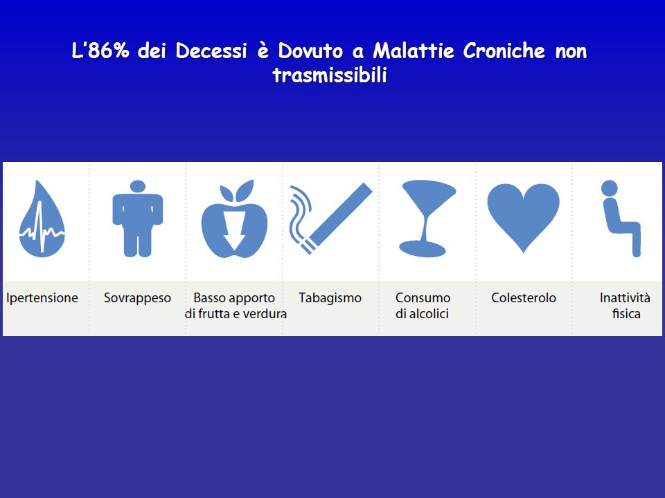 L'86% dei Decessi è Dovuto a Malattie Croniche non trasmissibili