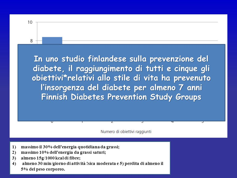 Finnish Diabetes Prevention Study Groups
