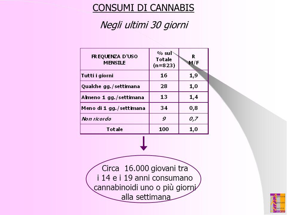 cannabinoidi uno o più giorni
