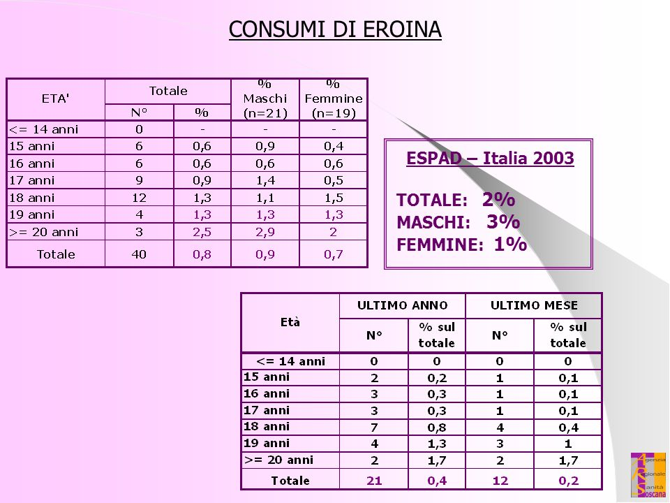 CONSUMI DI EROINA ESPAD – Italia 2003 TOTALE: 2% MASCHI: 3%