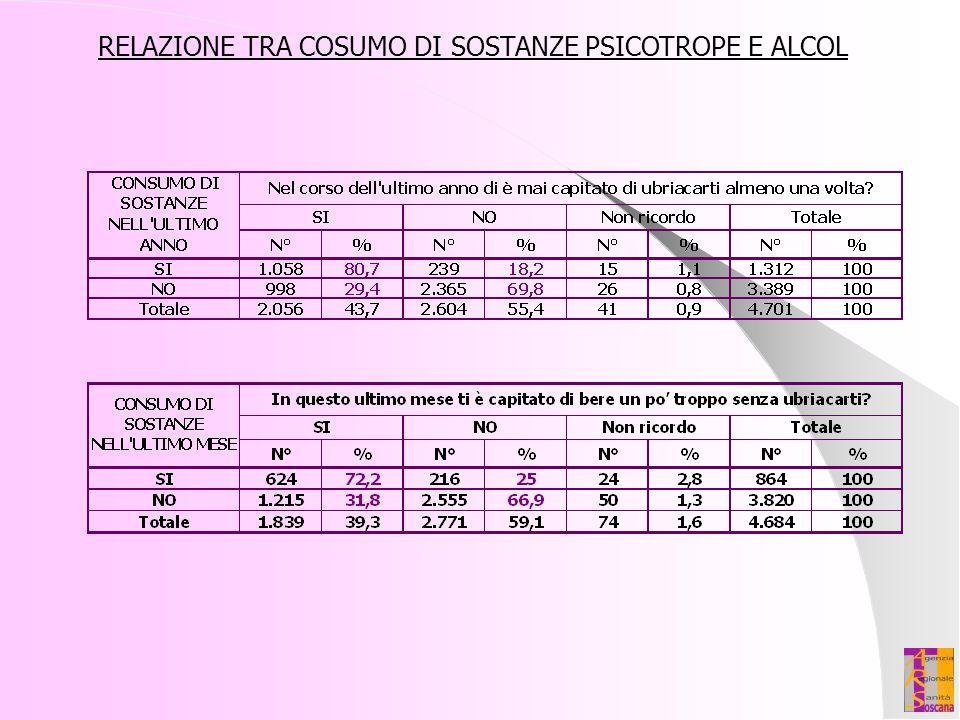 RELAZIONE TRA COSUMO DI SOSTANZE PSICOTROPE E ALCOL