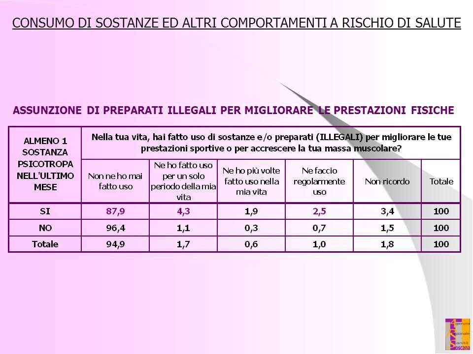 CONSUMO DI SOSTANZE ED ALTRI COMPORTAMENTI A RISCHIO DI SALUTE