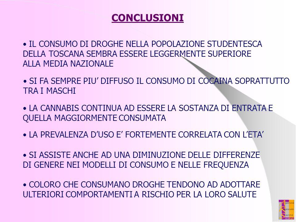 CONCLUSIONI IL CONSUMO DI DROGHE NELLA POPOLAZIONE STUDENTESCA
