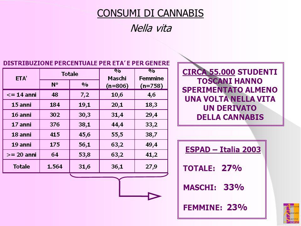 CONSUMI DI CANNABIS Nella vita CIRCA 55.000 STUDENTI TOSCANI HANNO