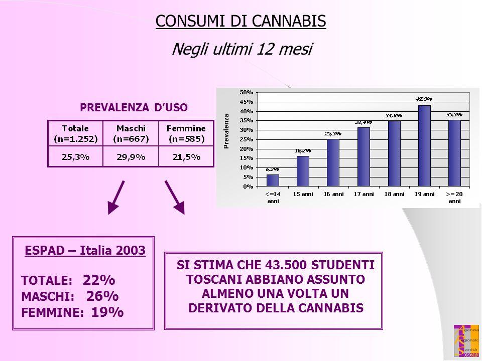 CONSUMI DI CANNABIS Negli ultimi 12 mesi ESPAD – Italia 2003