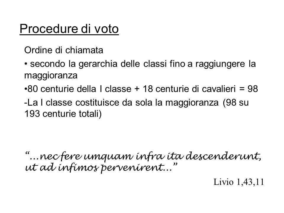 Procedure di voto Ordine di chiamata