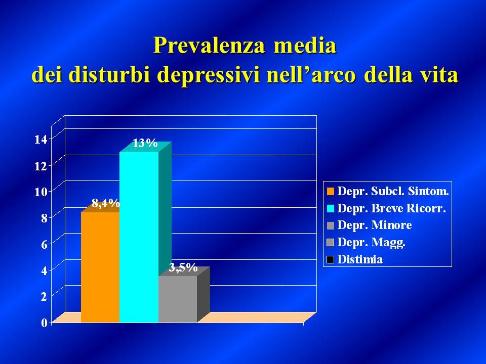 Prevalenza media dei disturbi depressivi nell'arco della vita