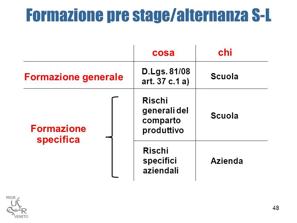 Formazione pre stage/alternanza S-L