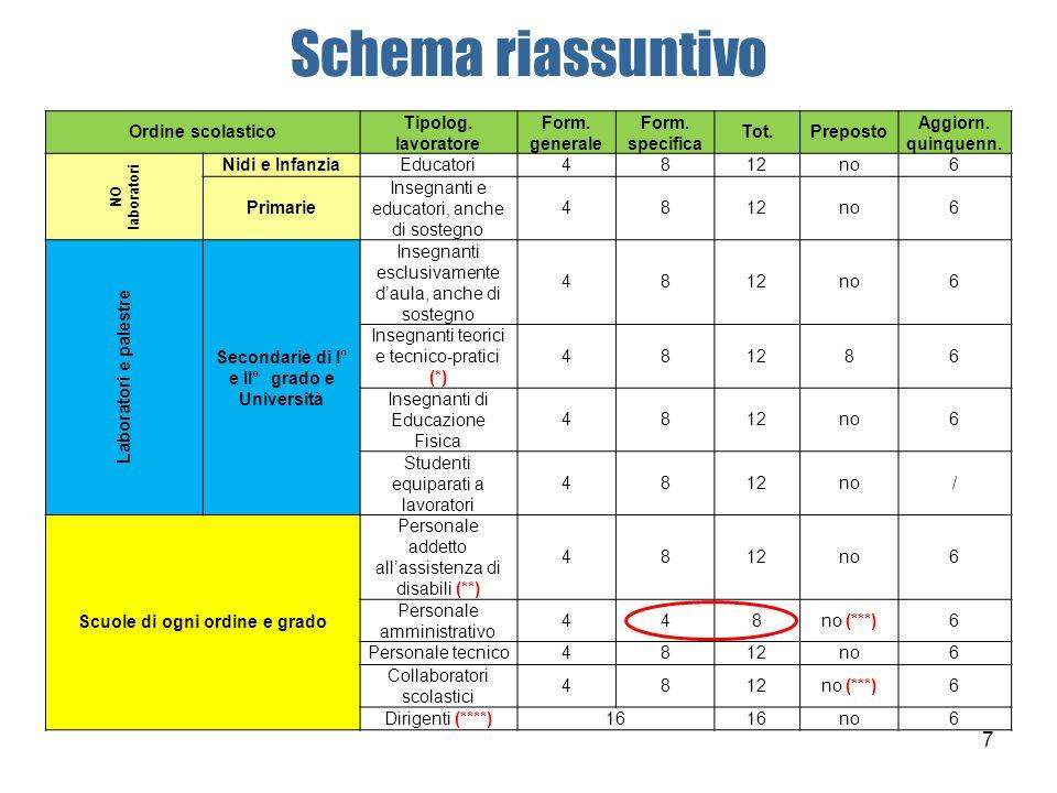 Schema riassuntivo Ordine scolastico Tipolog. lavoratore