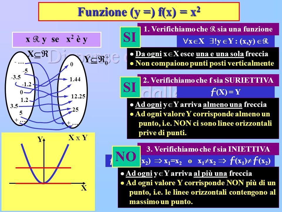 SI SI NO Funzione (y =) f(x) = x2 x R y se x2 è y X Y+