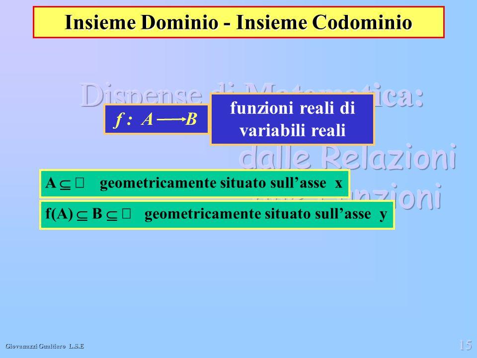Insieme Dominio - Insieme Codominio