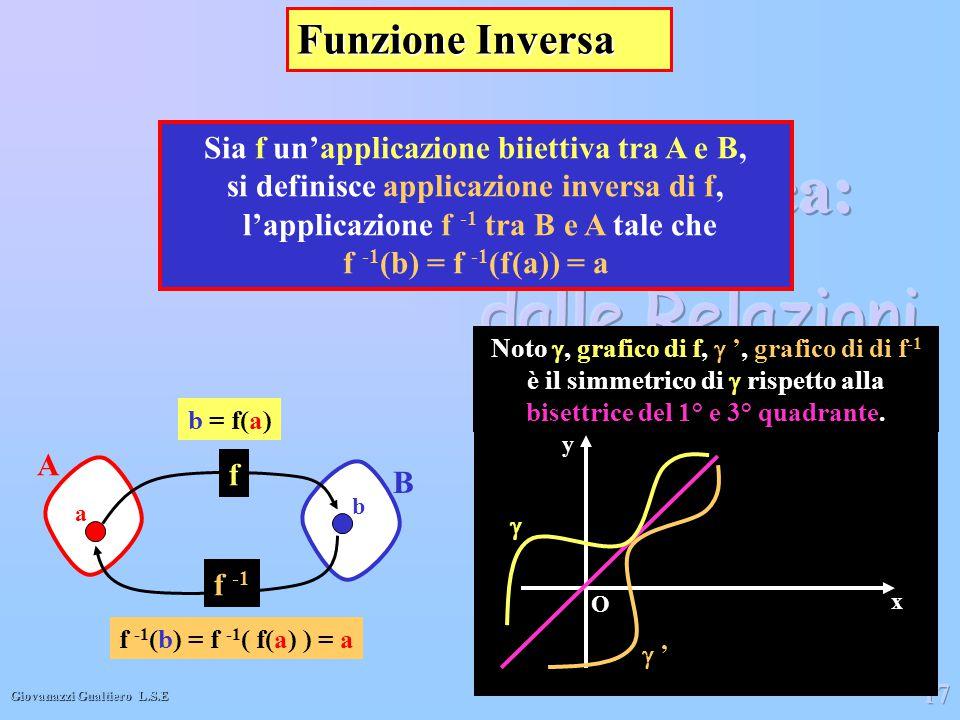 Funzione Inversa Sia f un'applicazione biiettiva tra A e B,