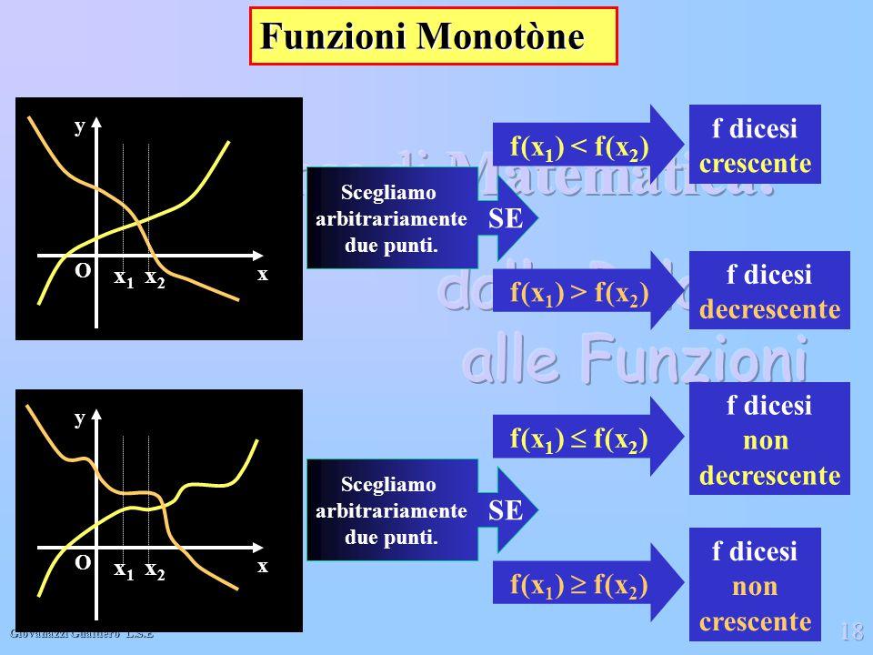 Funzioni Monotòne f dicesi f(x1) < f(x2) crescente SE f dicesi