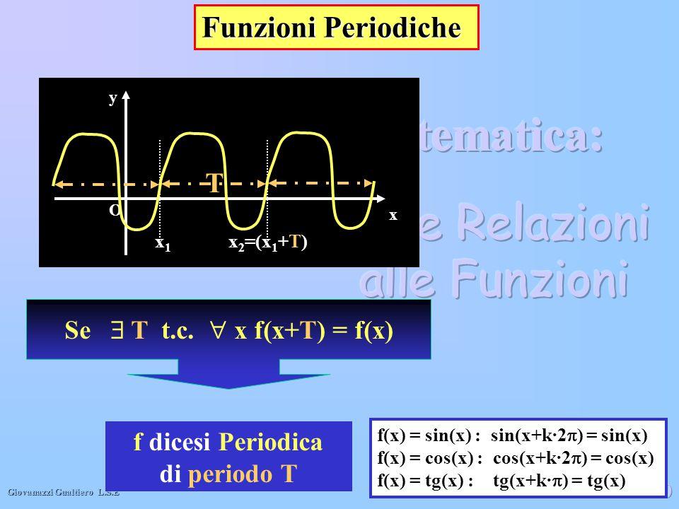 Funzioni Periodiche T Se  T t.c.  x f(x+T) = f(x) f dicesi Periodica