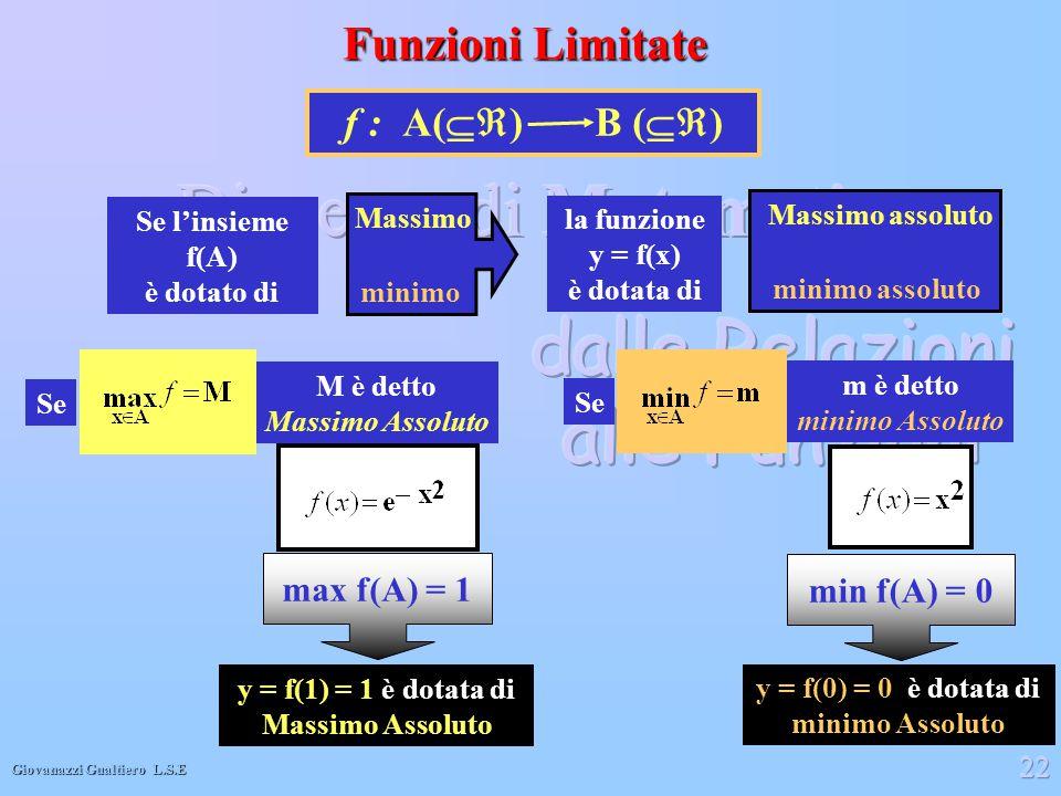 Funzioni Limitate f : A() B () max f(A) = 1 min f(A) = 0