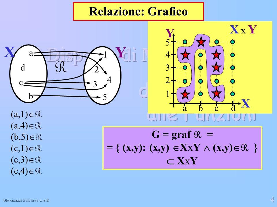 = { (x,y): (x,y)XxY  (x,y)R }