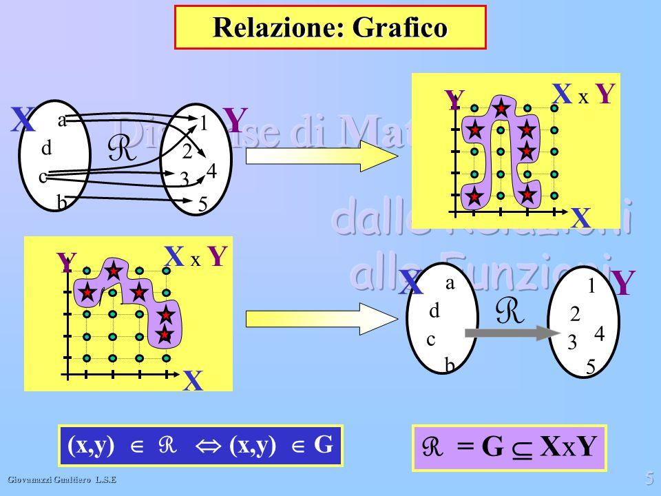 R R X Y X Y Relazione: Grafico X x Y Y X X x Y Y X R = G  XxY