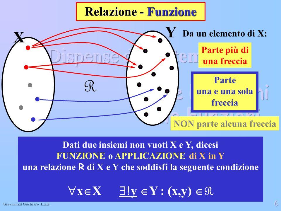 R Y X Relazione - Funzione xX y Y : (x,y) R Da un elemento di X: