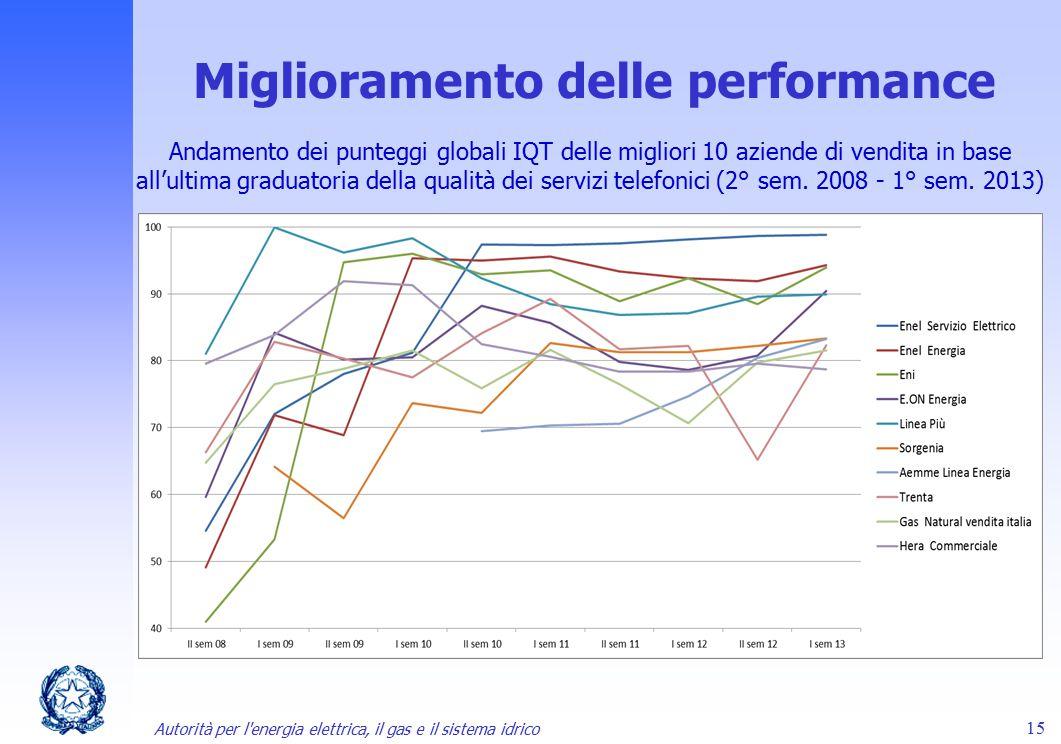 Miglioramento delle performance