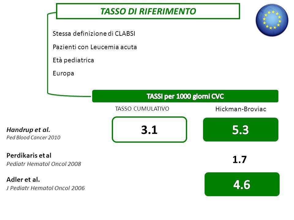 3.1 5.3 4.6 1.7 TASSO DI RIFERIMENTO Stessa definizione di CLABSI