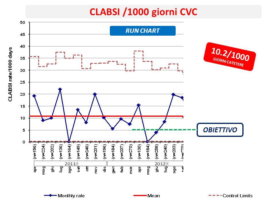 CLABSI /1000 giorni CVC RUN CHART 10.2/1000 GIORNI CATETERE OBIETTIVO