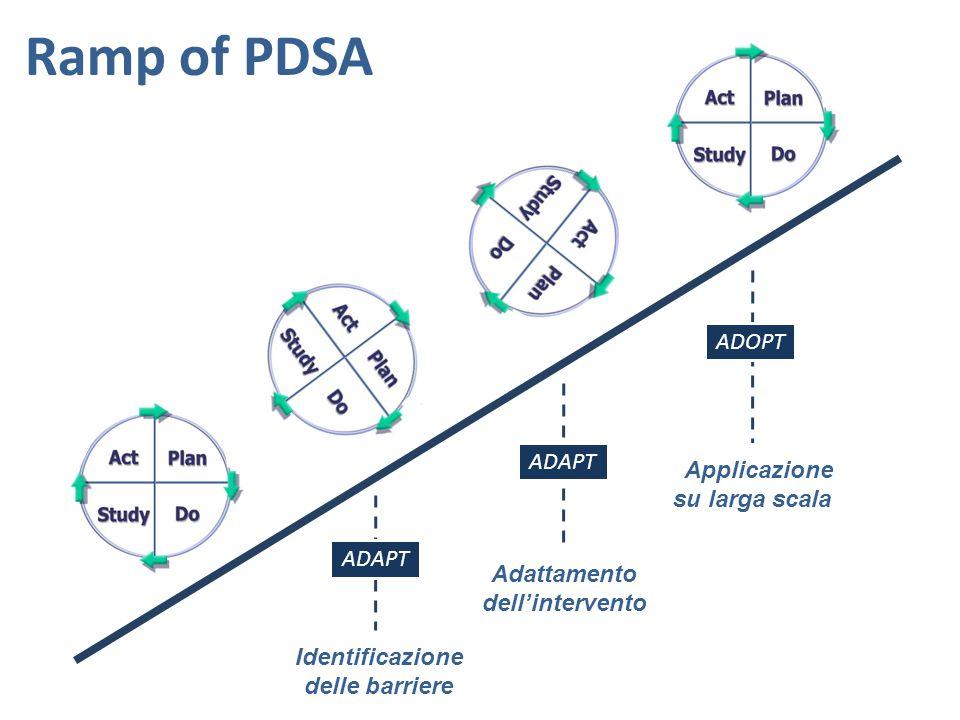 Ramp of PDSA ADOPT ADAPT Applicazione su larga scala ADAPT Adattamento
