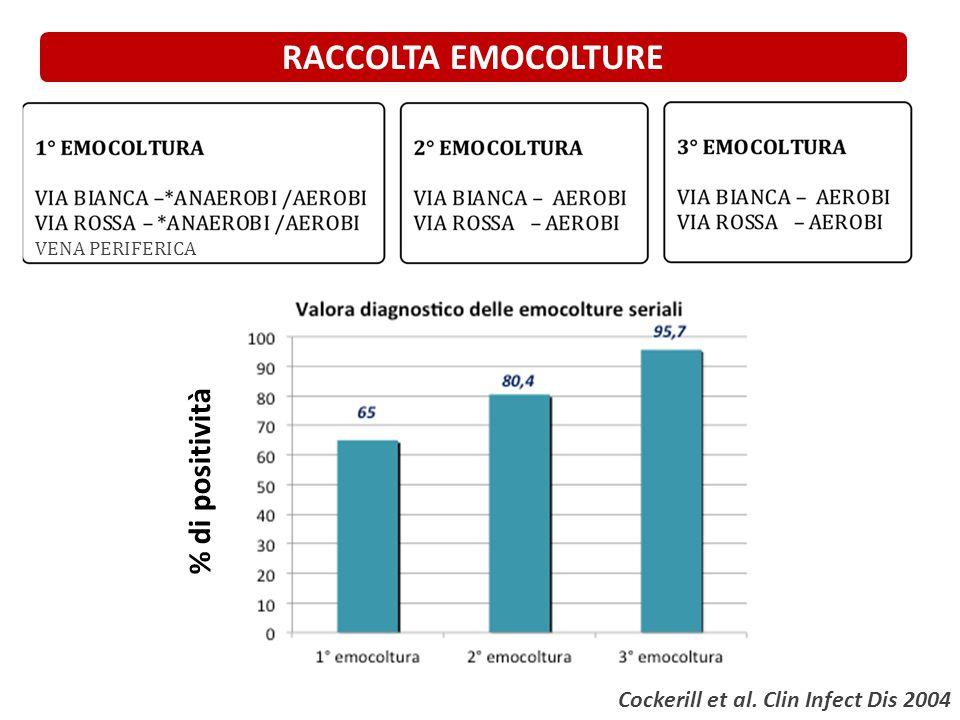 RACCOLTA EMOCOLTURE % di positività