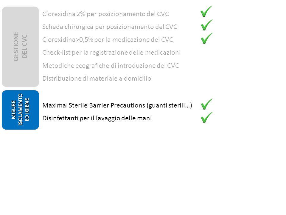 Clorexidina 2% per posizionamento del CVC