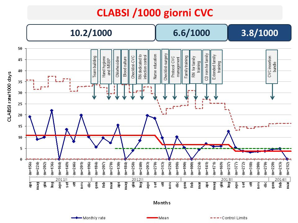 CLABSI /1000 giorni CVC 10.2/1000. 6.6/1000. 3.8/1000. Hand hygiene and MSBP. RN dedicated to infection control.