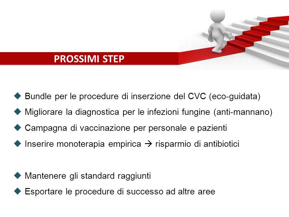 PROSSIMI STEP Bundle per le procedure di inserzione del CVC (eco-guidata) Migliorare la diagnostica per le infezioni fungine (anti-mannano)