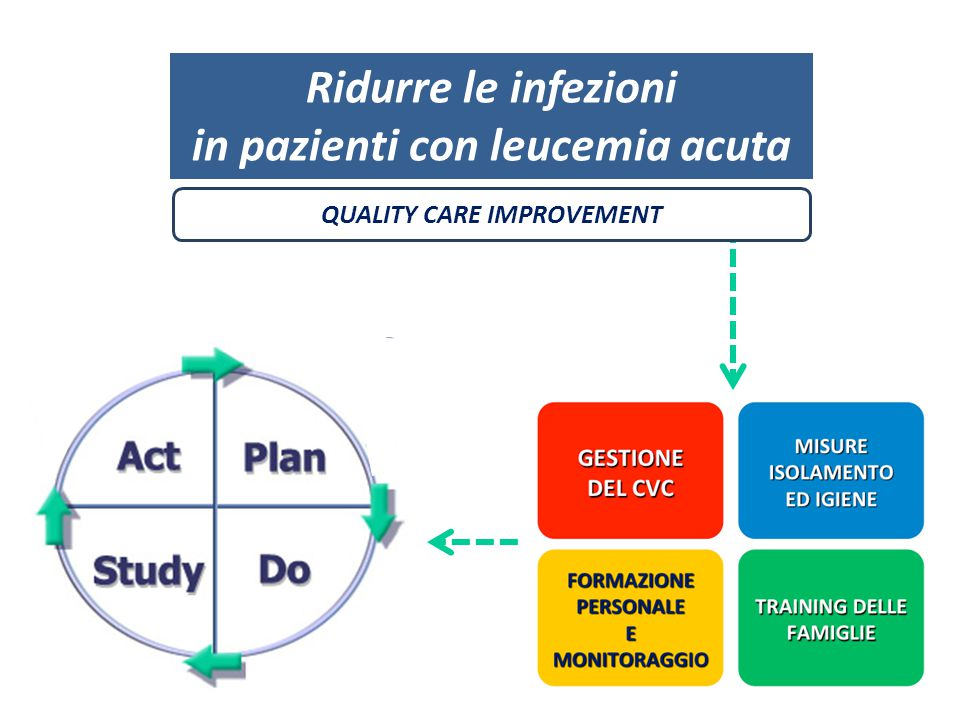 in pazienti con leucemia acuta QUALITY CARE IMPROVEMENT