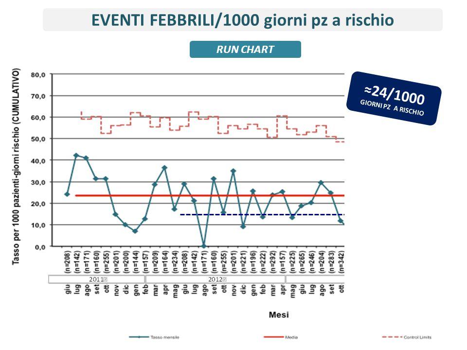 EVENTI FEBBRILI/1000 giorni pz a rischio