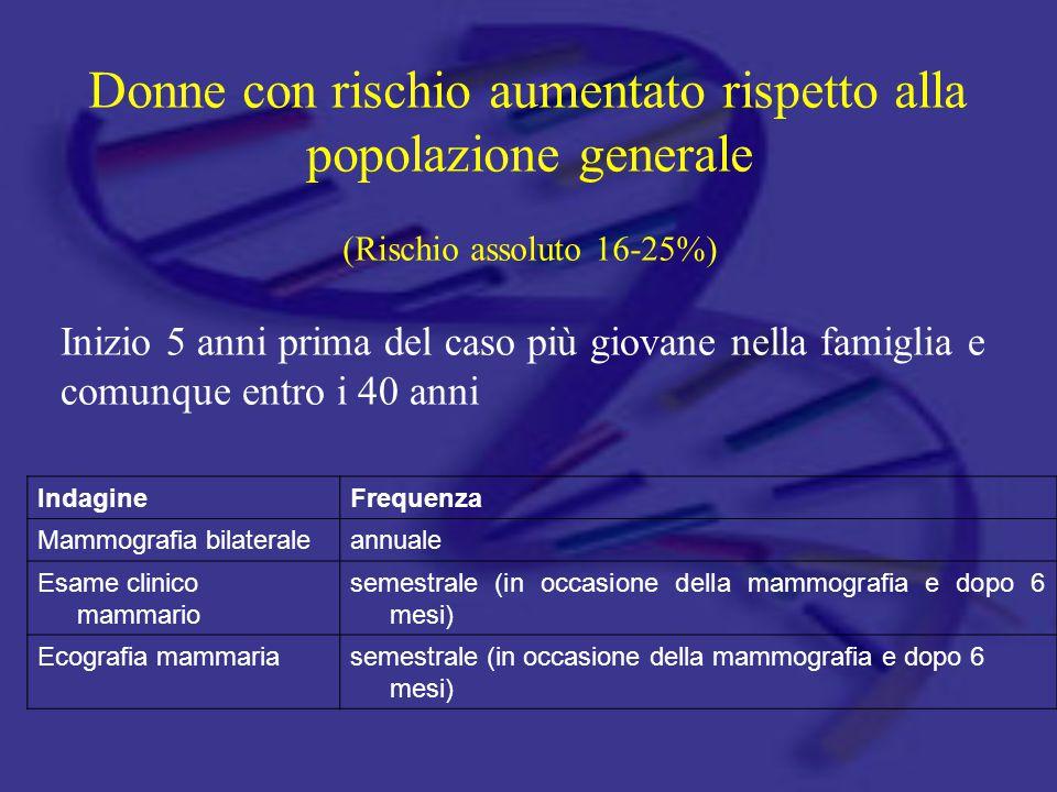 Donne con rischio aumentato rispetto alla popolazione generale (Rischio assoluto 16-25%)