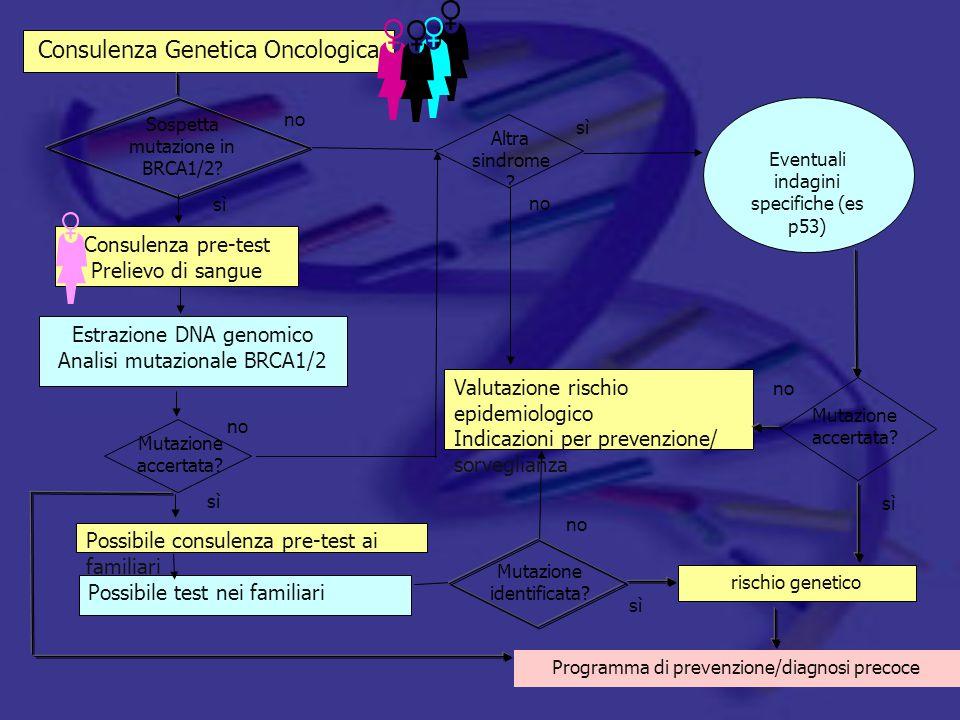 Consulenza Genetica Oncologica