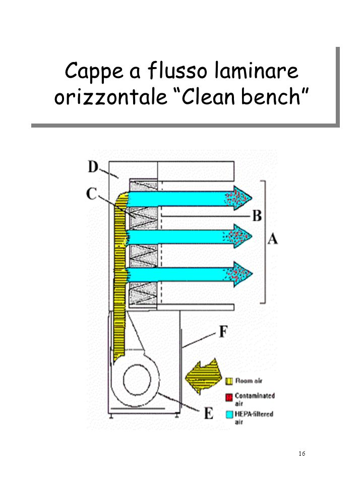 Cappe a flusso laminare orizzontale Clean bench