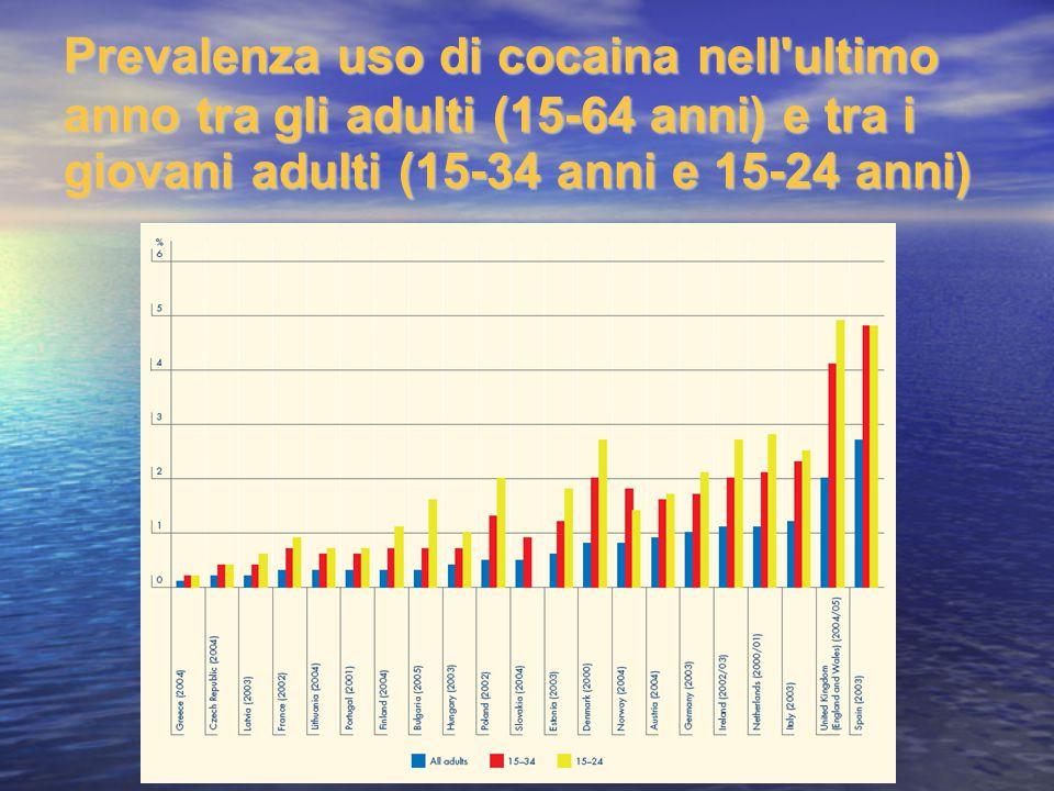 Prevalenza uso di cocaina nell ultimo anno tra gli adulti (15-64 anni) e tra i giovani adulti (15-34 anni e 15-24 anni)