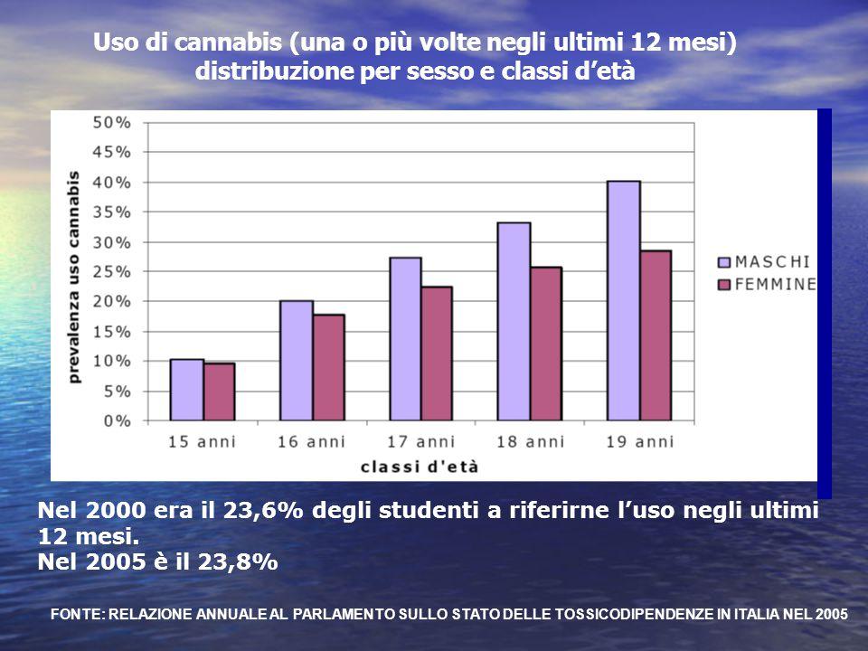 Uso di cannabis (una o più volte negli ultimi 12 mesi) distribuzione per sesso e classi d'età
