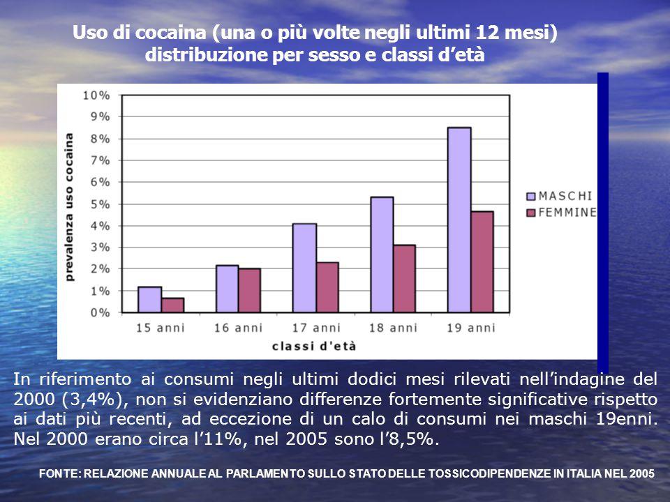 Uso di cocaina (una o più volte negli ultimi 12 mesi) distribuzione per sesso e classi d'età