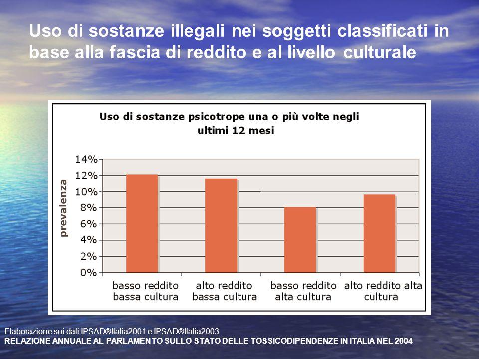 Uso di sostanze illegali nei soggetti classificati in base alla fascia di reddito e al livello culturale