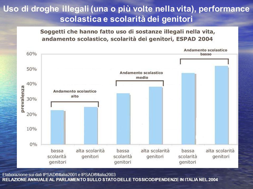Uso di droghe illegali (una o più volte nella vita), performance scolastica e scolarità dei genitori
