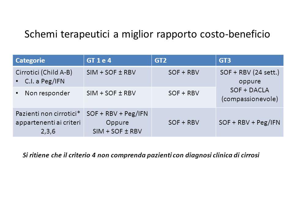 Schemi terapeutici a miglior rapporto costo-beneficio