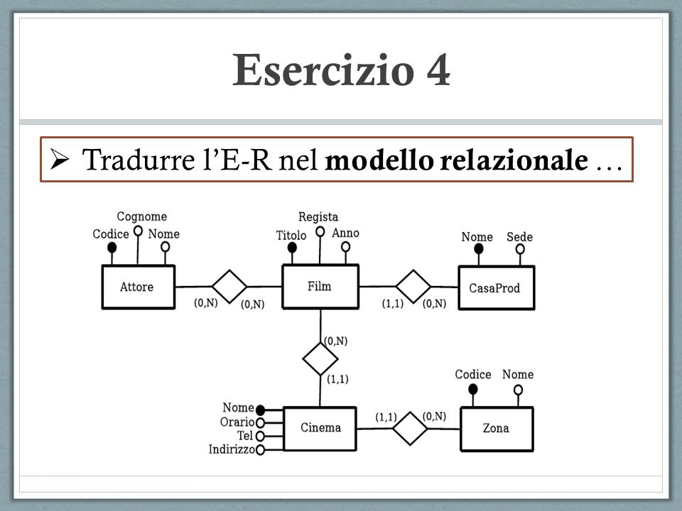 Esercizio 4 Tradurre l'E-R nel modello relazionale …