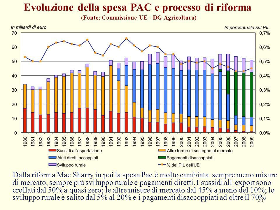 Evoluzione della spesa PAC e processo di riforma (Fonte; Commissione UE - DG Agricoltura)