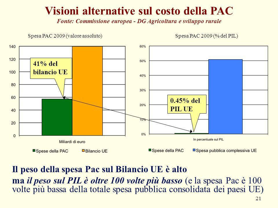 Visioni alternative sul costo della PAC Fonte: Commissione europea - DG Agricoltura e sviluppo rurale