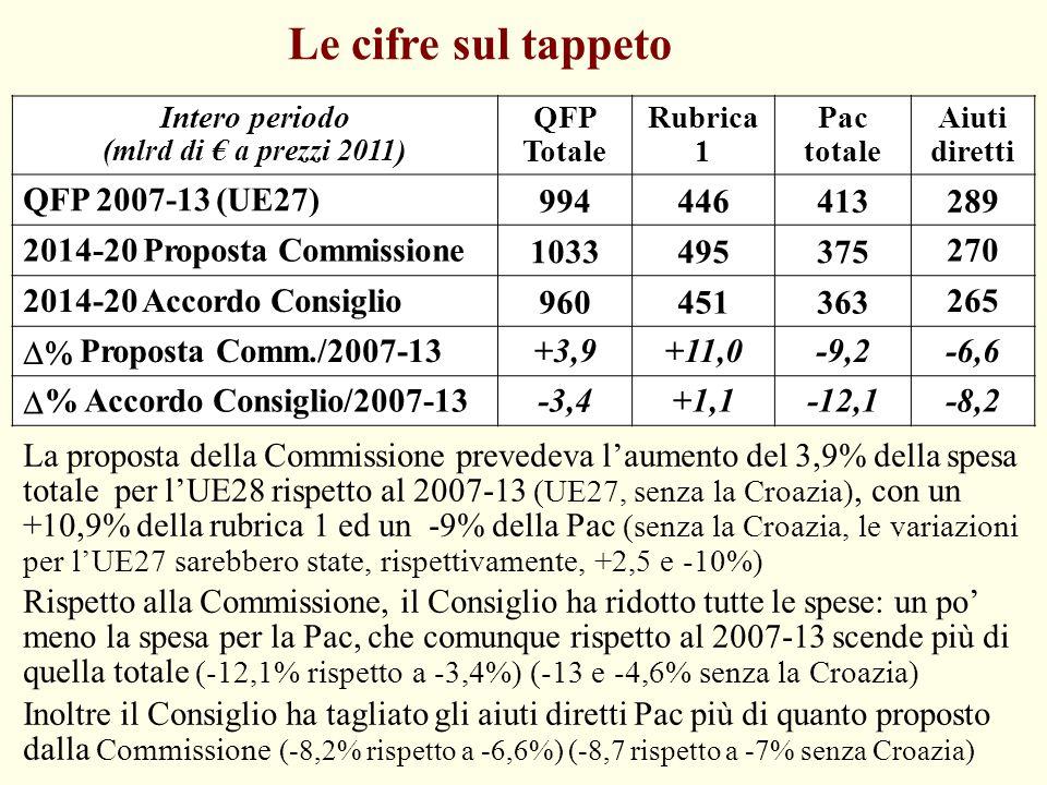 Le cifre sul tappeto QFP 2007-13 (UE27) 994 446 413 289