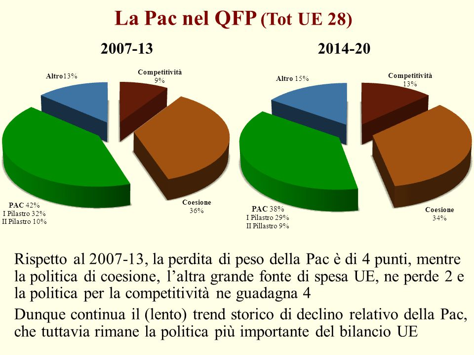 La Pac nel QFP (Tot UE 28) 2007-13 2014-20.