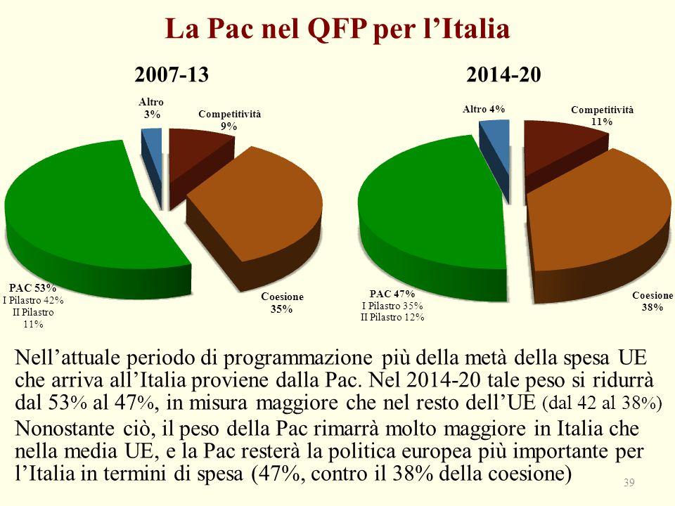 La Pac nel QFP per l'Italia