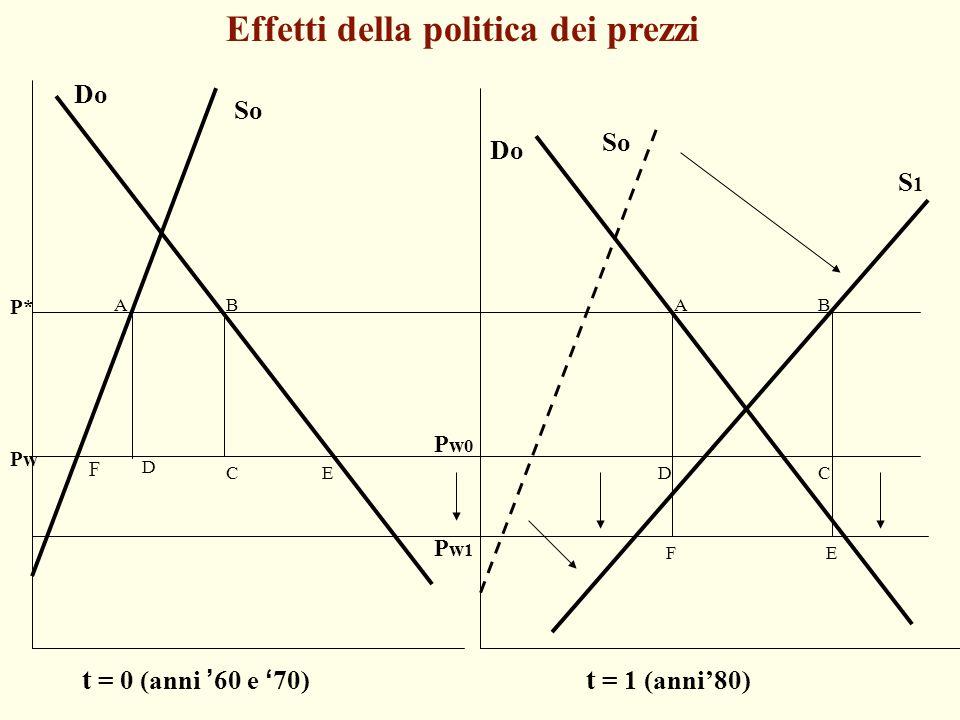 Effetti della politica dei prezzi