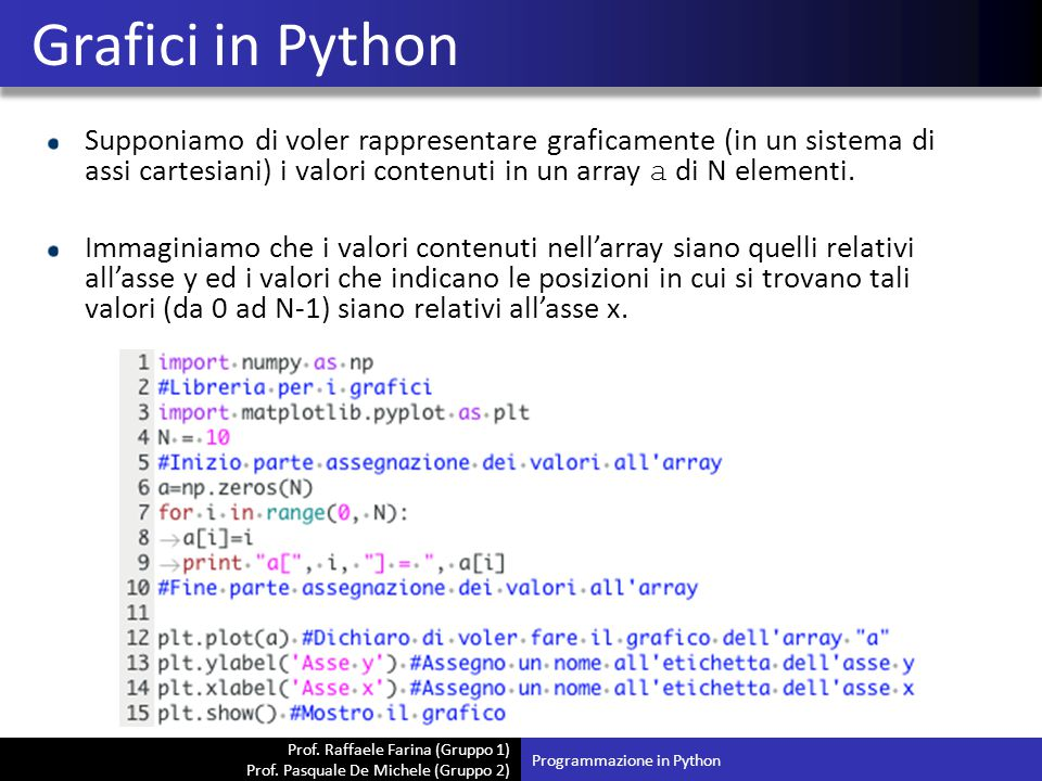 Grafici in Python Supponiamo di voler rappresentare graficamente (in un sistema di assi cartesiani) i valori contenuti in un array a di N elementi.