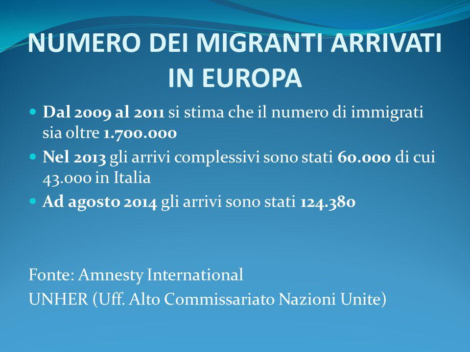 NUMERO DEI MIGRANTI ARRIVATI IN EUROPA